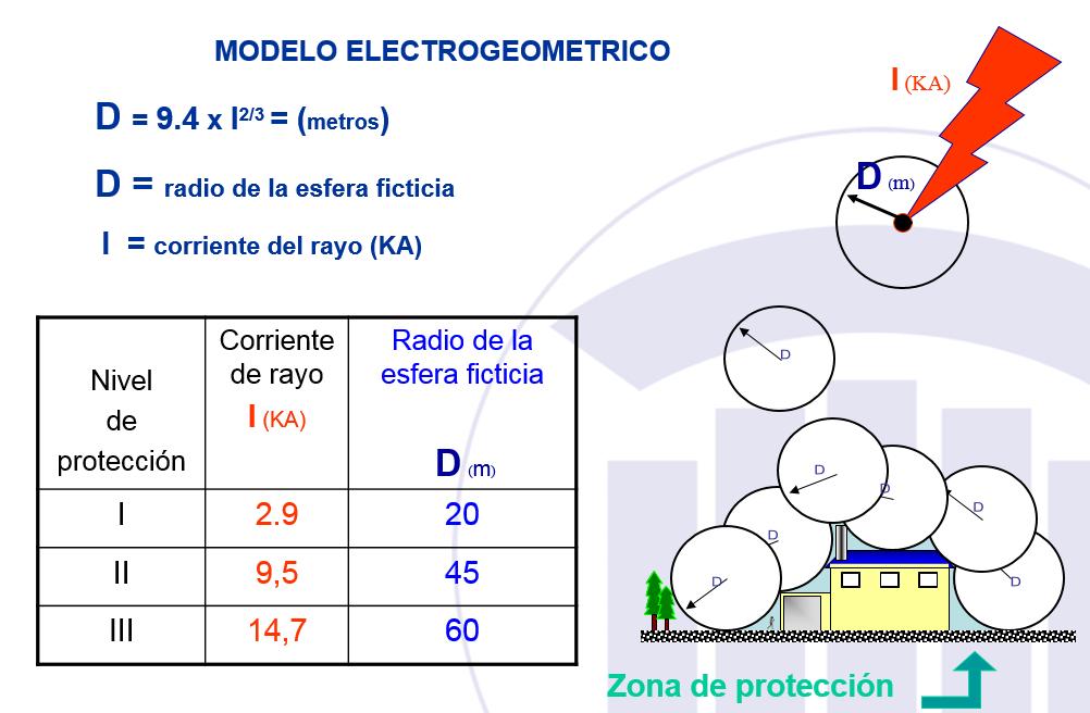 Radios de protección para un PDC